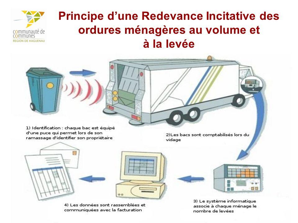 Principe d'une Redevance Incitative des ordures ménagères au volume et à la levée