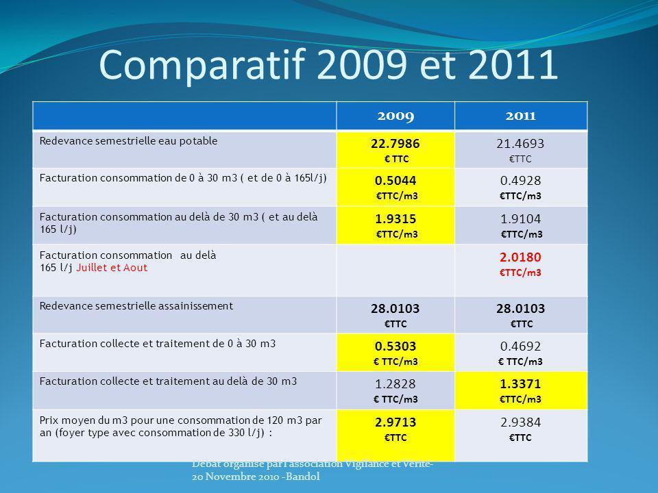 Comparatif 2009 et 2011 2009. 2011. Redevance semestrielle eau potable. 22.7986. € TTC. 21.4693.