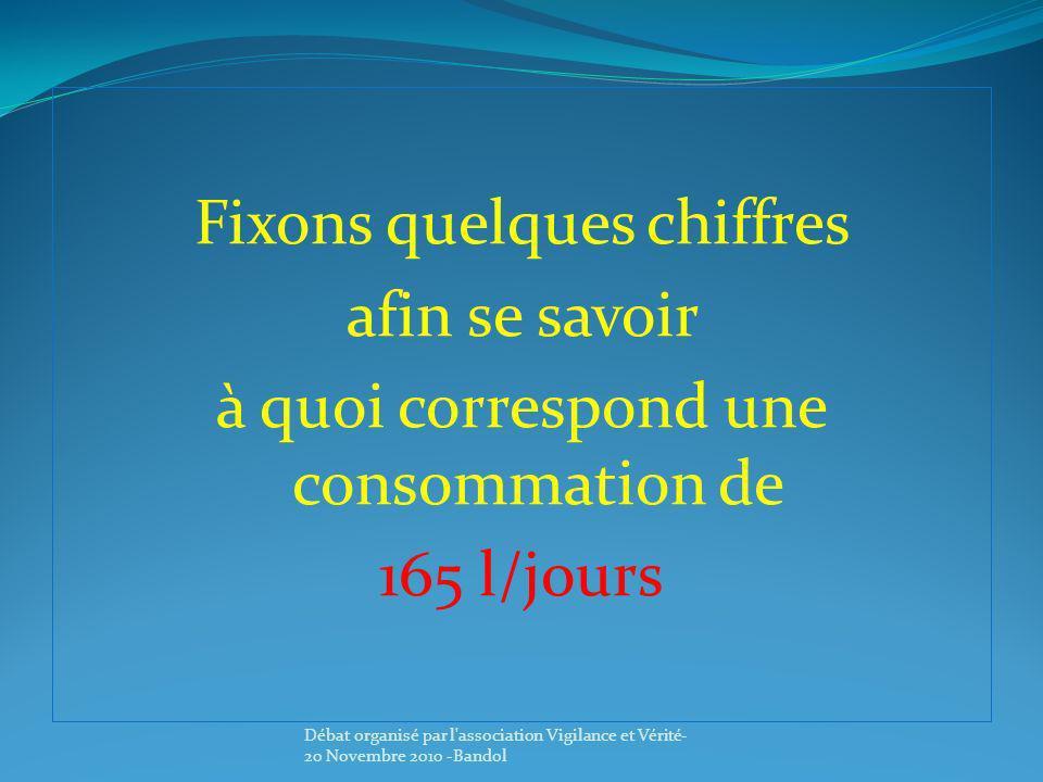 Fixons quelques chiffres afin se savoir à quoi correspond une consommation de 165 l/jours