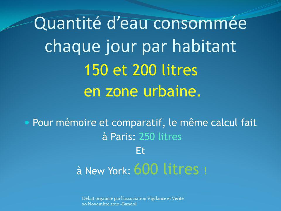 Quantité d'eau consommée chaque jour par habitant