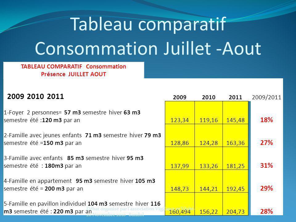 Tableau comparatif Consommation Juillet -Aout