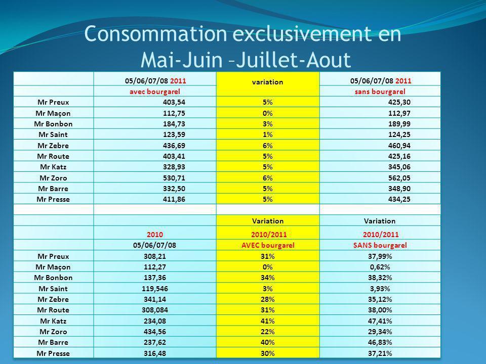 Consommation exclusivement en Mai-Juin –Juillet-Aout