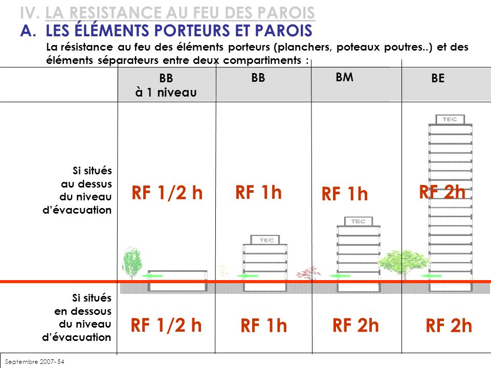 RF 1/2 h RF 1h RF 1h RF 2h RF 1/2 h RF 1h RF 2h RF 2h