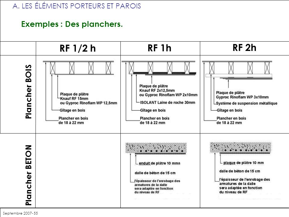 RF 1/2 h RF 1h RF 2h Plancher BETON Plancher BOIS