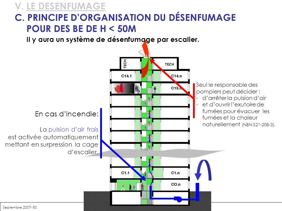 C. PRINCIPE D'ORGANISATION DU DÉSENFUMAGE POUR DES BE DE H < 50M
