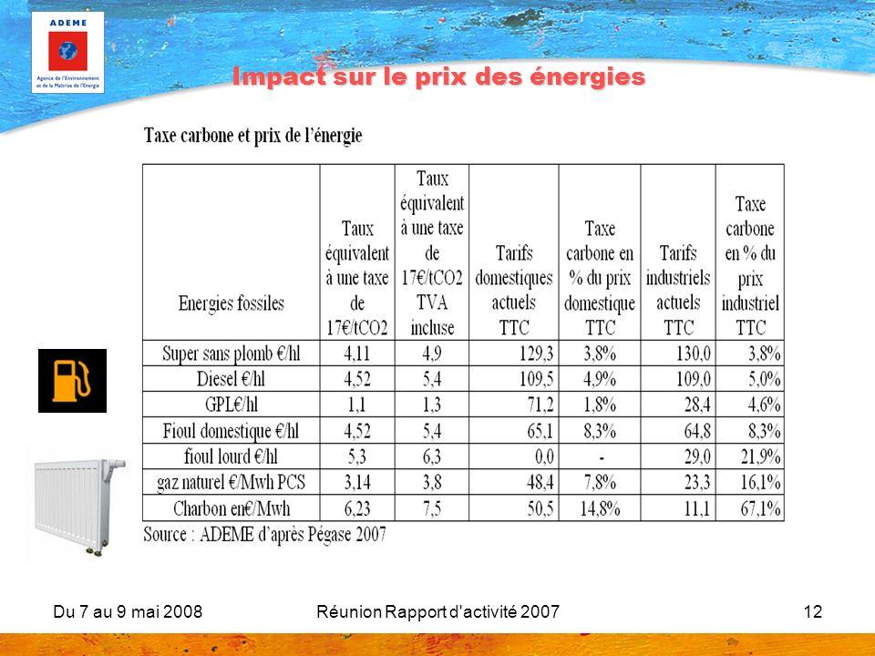 Impact sur le prix des énergies