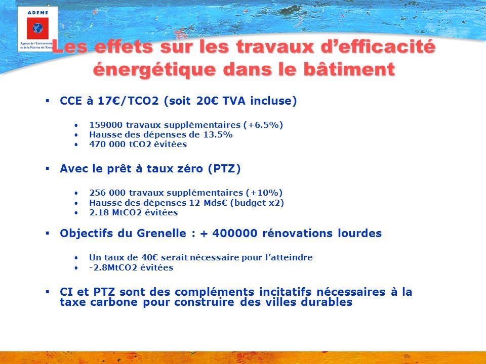 Les effets sur les travaux d'efficacité énergétique dans le bâtiment