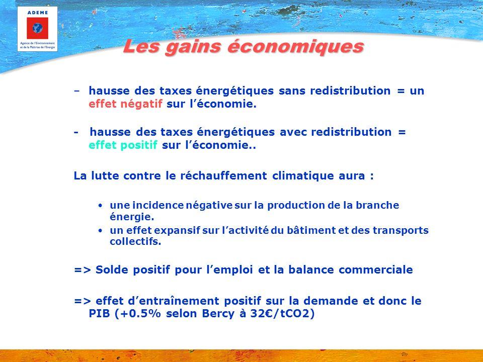 Les gains économiques hausse des taxes énergétiques sans redistribution = un effet négatif sur l'économie.