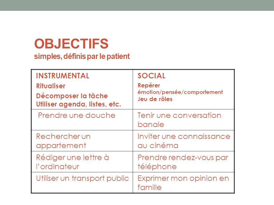 OBJECTIFS simples, définis par le patient