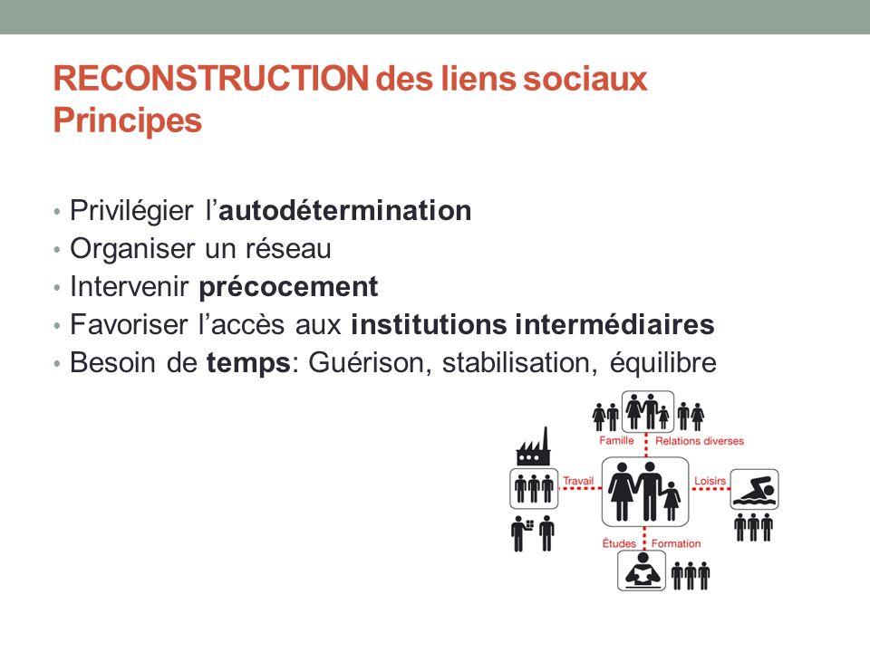 RECONSTRUCTION des liens sociaux Principes