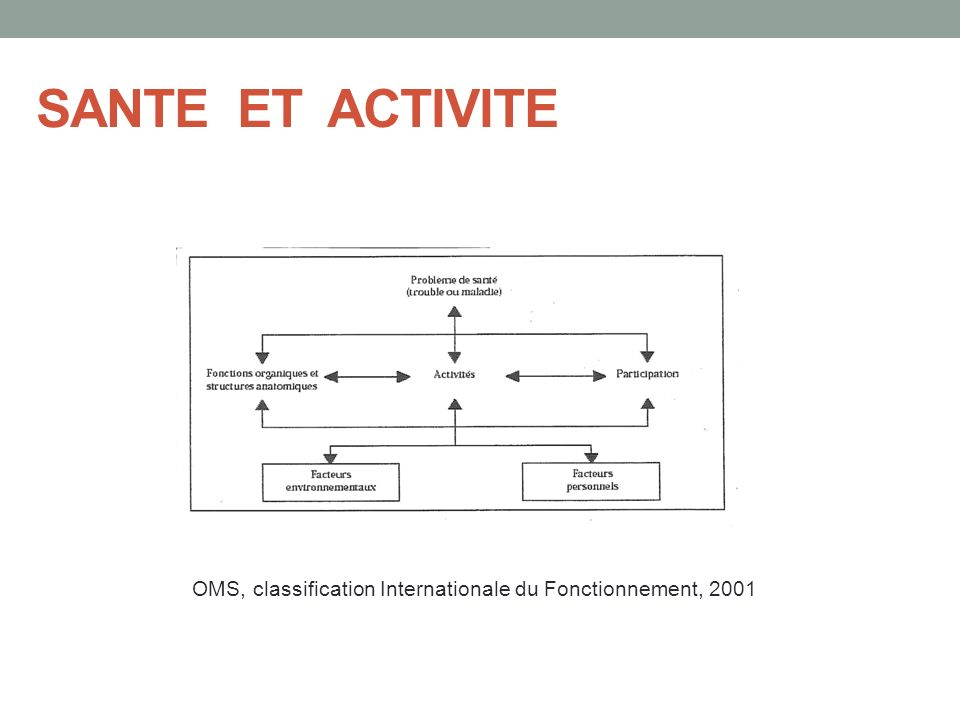 OMS, classification Internationale du Fonctionnement, 2001