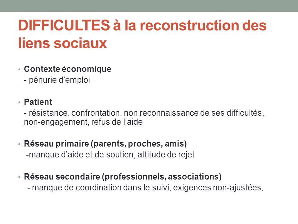 DIFFICULTES à la reconstruction des liens sociaux