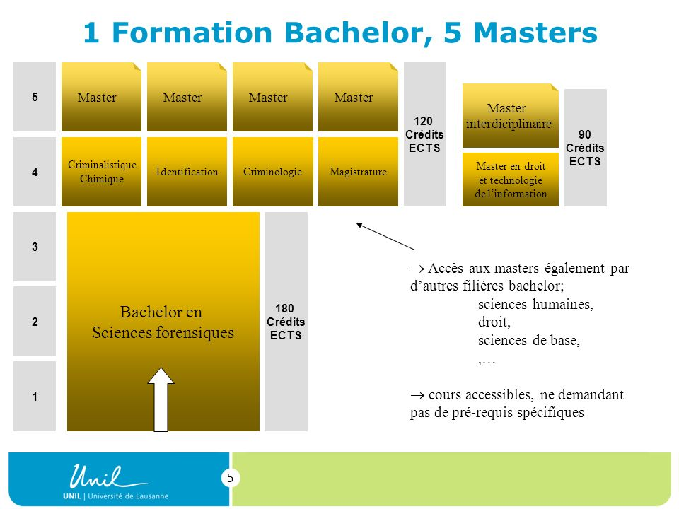 1 Formation Bachelor, 5 Masters