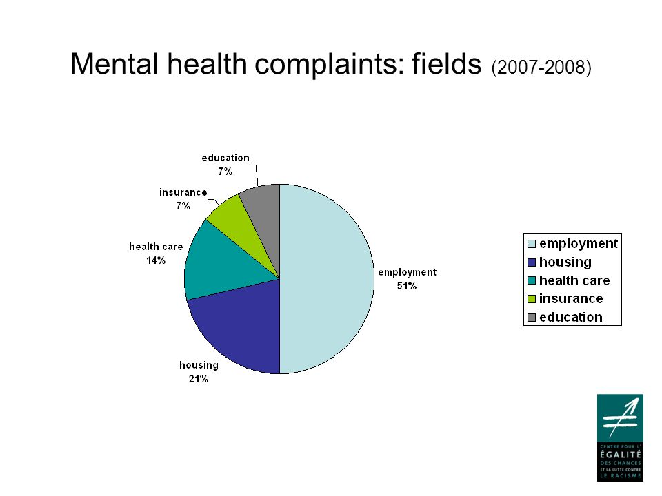 Mental health complaints: fields (2007-2008)