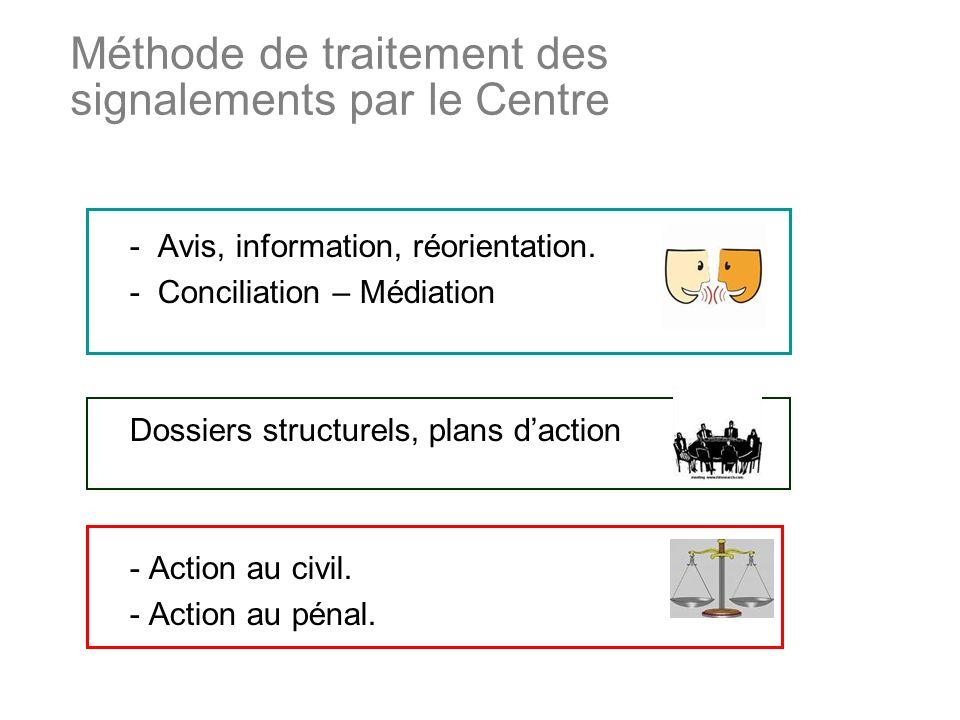 Méthode de traitement des signalements par le Centre