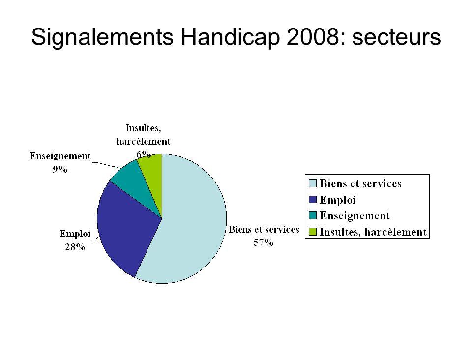 Signalements Handicap 2008: secteurs