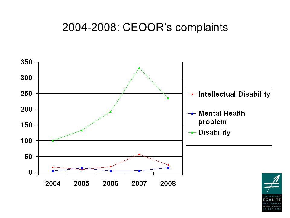 2004-2008: CEOOR's complaints