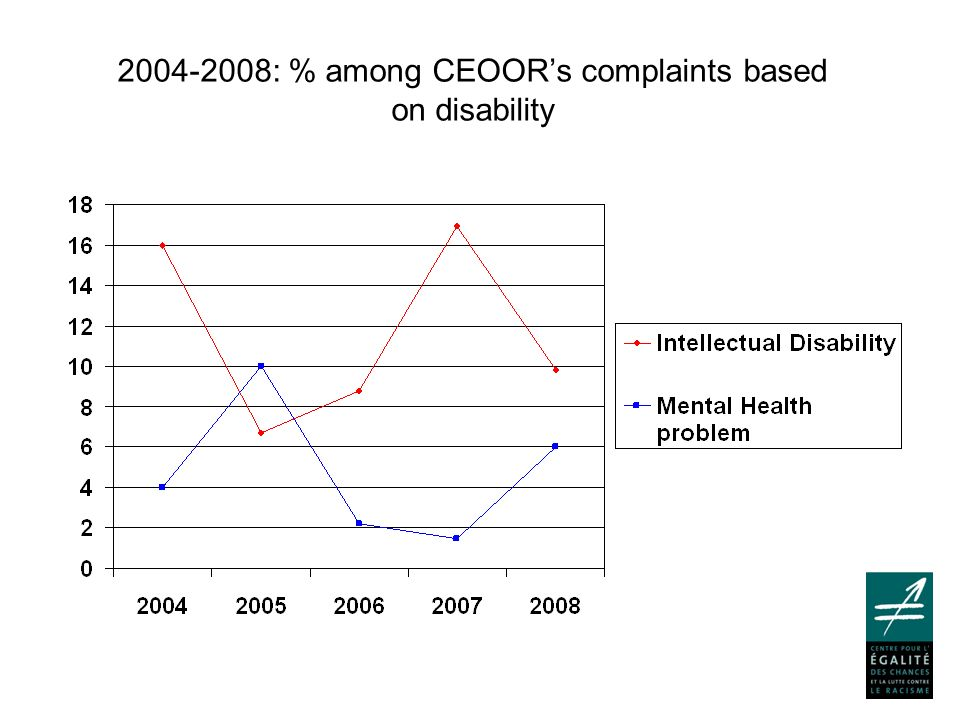 2004-2008: % among CEOOR's complaints based on disability