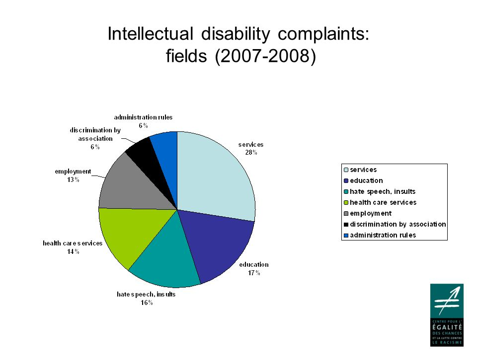 Intellectual disability complaints: fields (2007-2008)