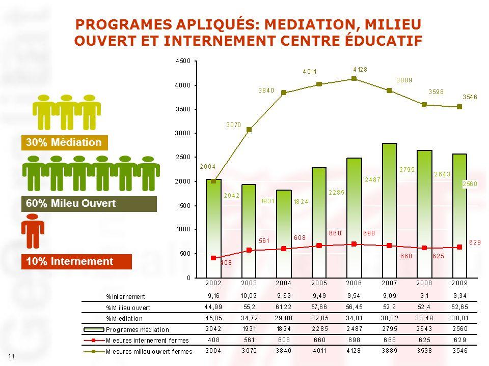 PROGRAMES APLIQUÉS: MEDIATION, MILIEU OUVERT ET INTERNEMENT CENTRE ÉDUCATIF