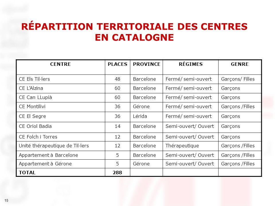 RÉPARTITION TERRITORIALE DES CENTRES EN CATALOGNE