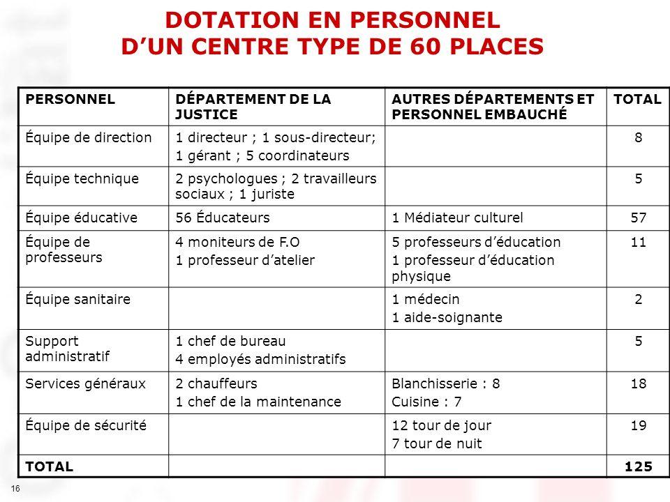 DOTATION EN PERSONNEL D'UN CENTRE TYPE DE 60 PLACES