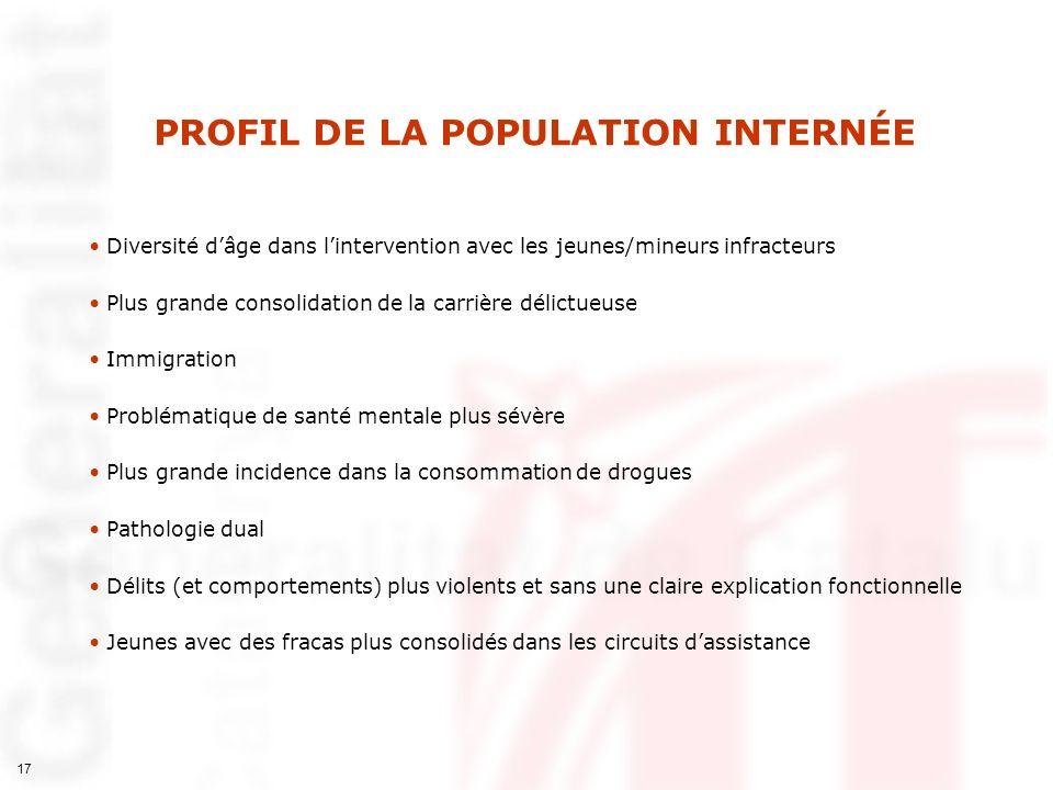 PROFIL DE LA POPULATION INTERNÉE