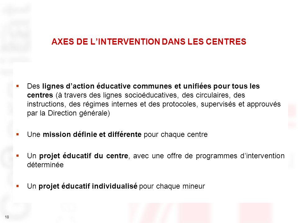 AXES DE L'INTERVENTION DANS LES CENTRES