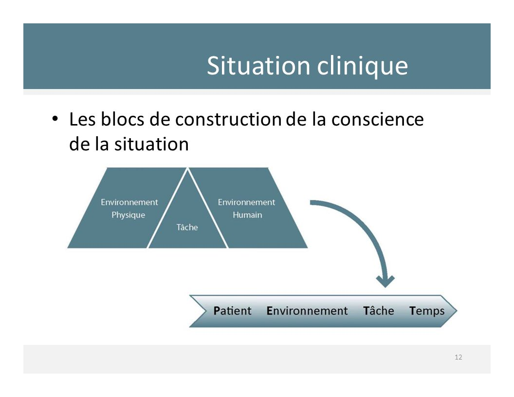 Situation clinique Les blocs de construction de la conscience de la situation
