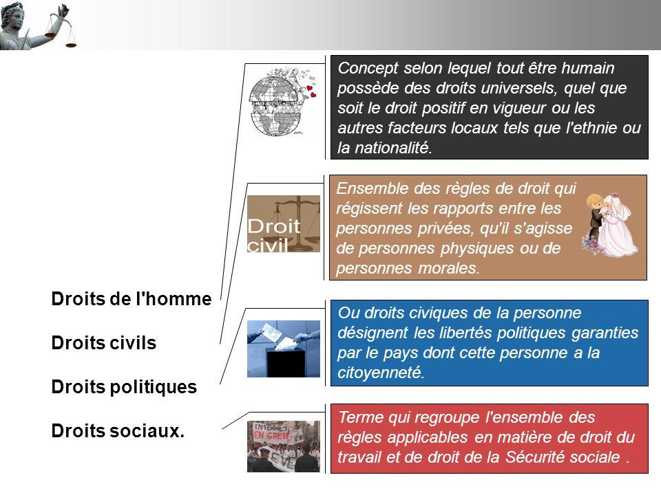 Droits de l homme Droits civils Droits politiques Droits sociaux.