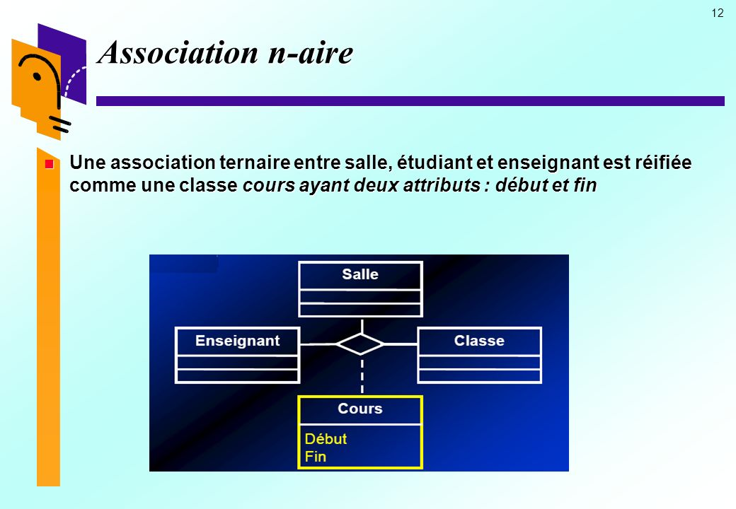 Association n-aire