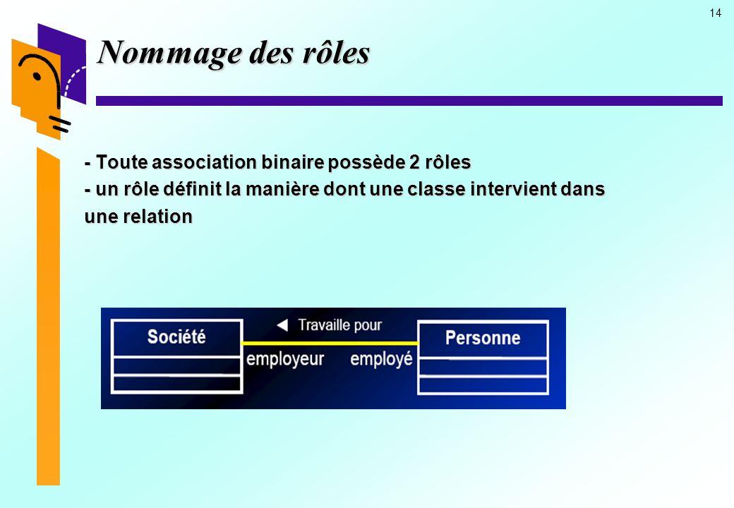 Nommage des rôles - Toute association binaire possède 2 rôles - un rôle définit la manière dont une classe intervient dans une relation