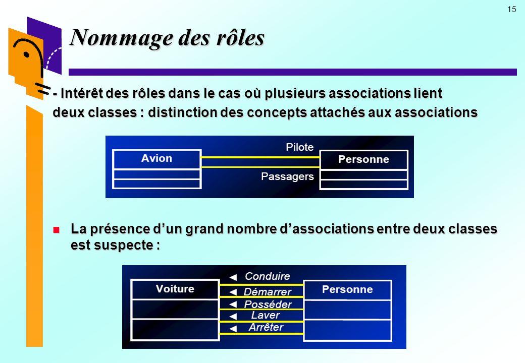 Nommage des rôles - Intérêt des rôles dans le cas où plusieurs associations lient. deux classes : distinction des concepts attachés aux associations.