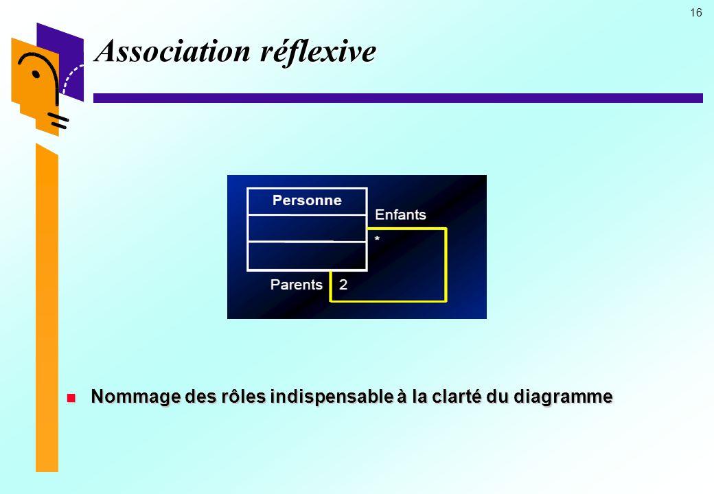 Association réflexive