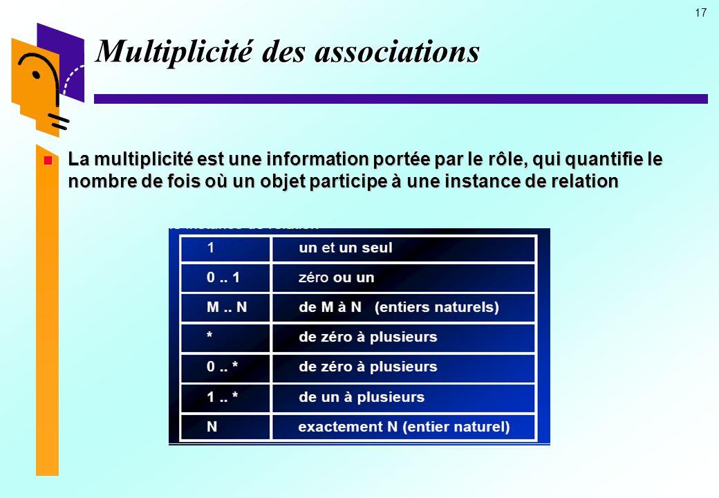 Multiplicité des associations