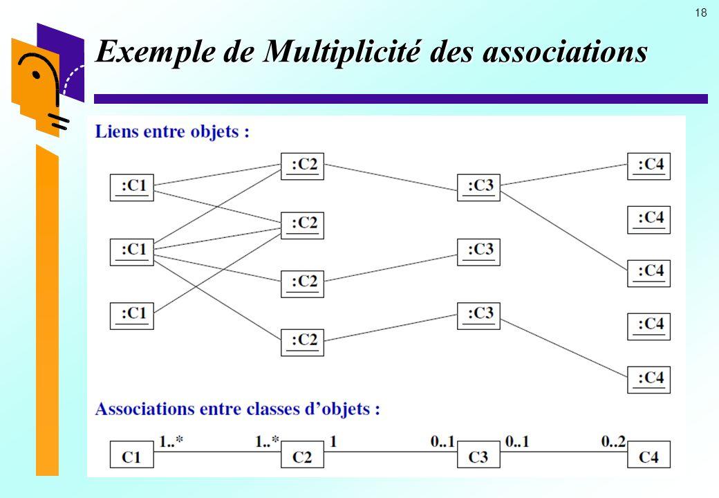 Exemple de Multiplicité des associations