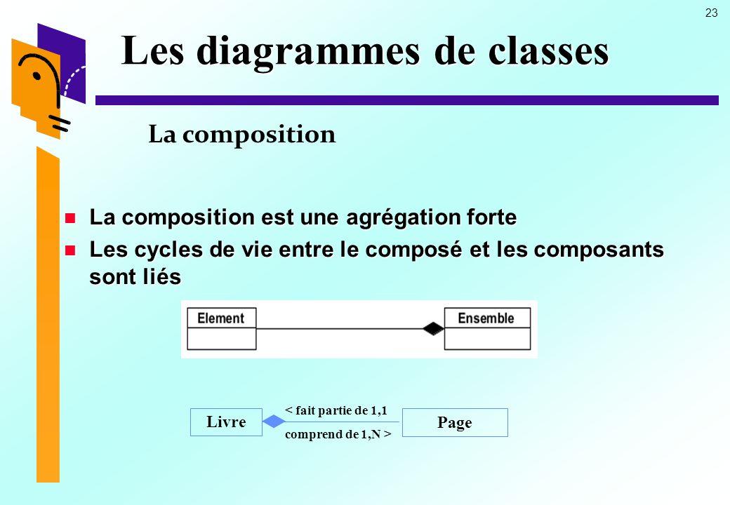 Les diagrammes de classes