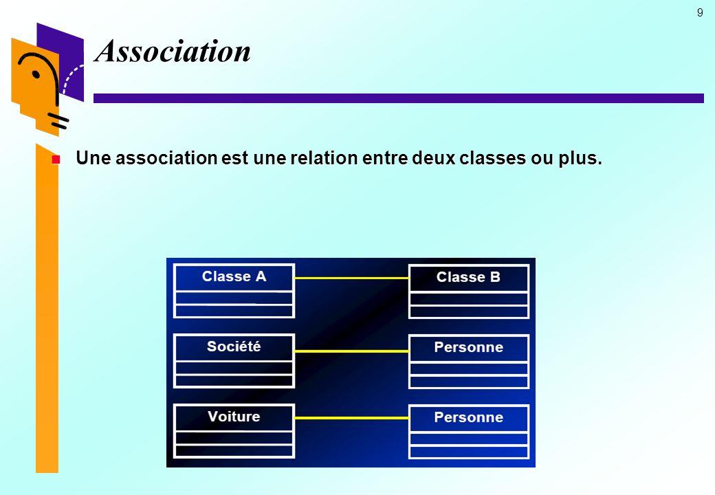 Association Une association est une relation entre deux classes ou plus.