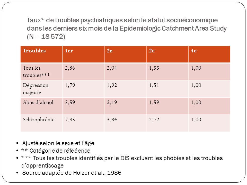 Taux* de troubles psychiatriques selon le statut socioéconomique dans les derniers six mois de la Epidemiologic Catchment Area Study (N = 18 572)