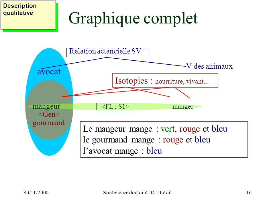 Soutenance doctorat : D. Dutoit