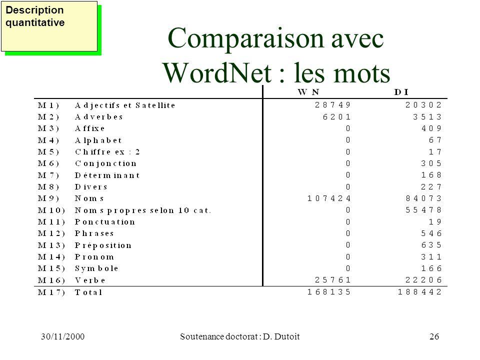 Comparaison avec WordNet : les mots