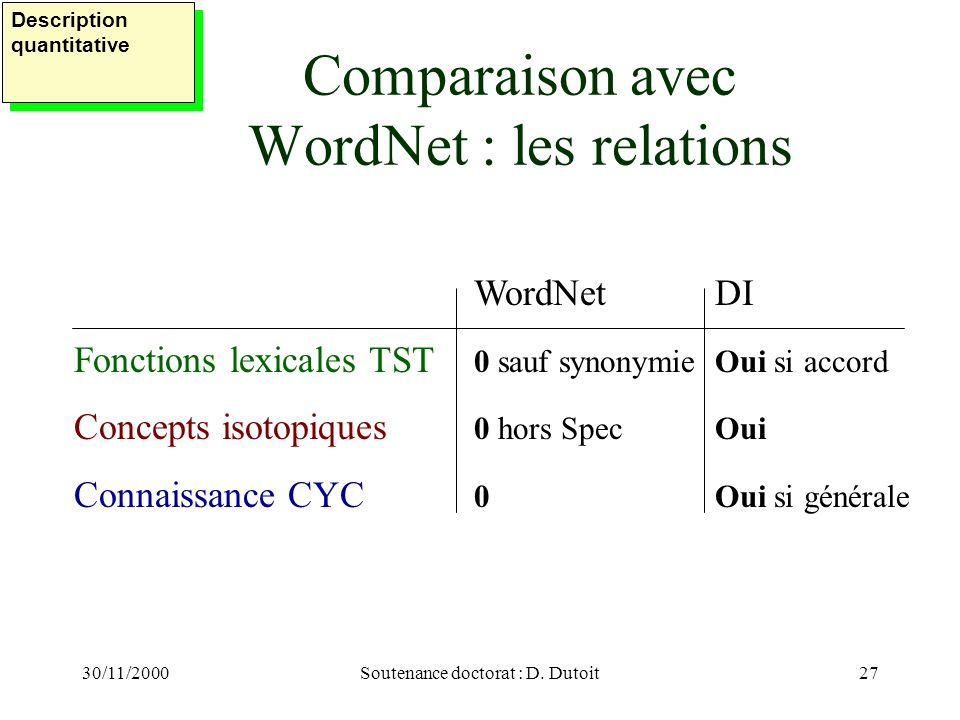 Comparaison avec WordNet : les relations