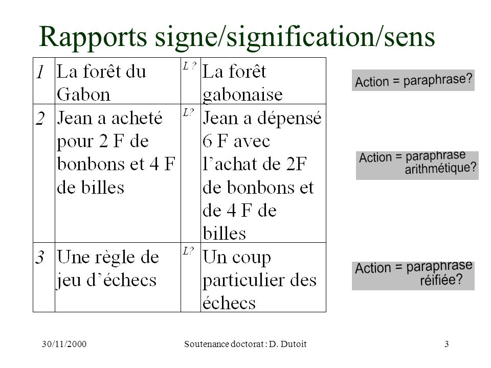 Rapports signe/signification/sens