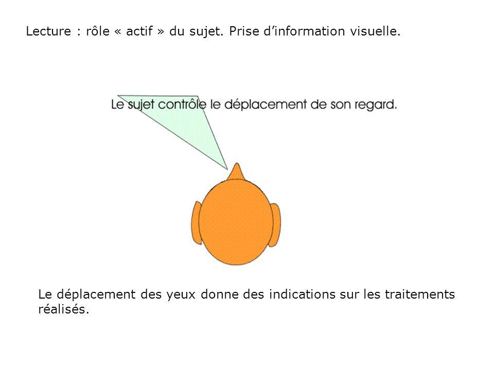 Lecture : rôle « actif » du sujet. Prise d'information visuelle.