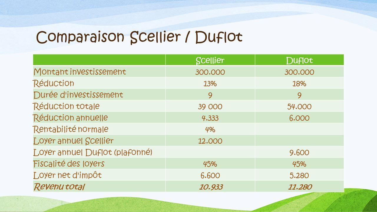 Comparaison Scellier / Duflot