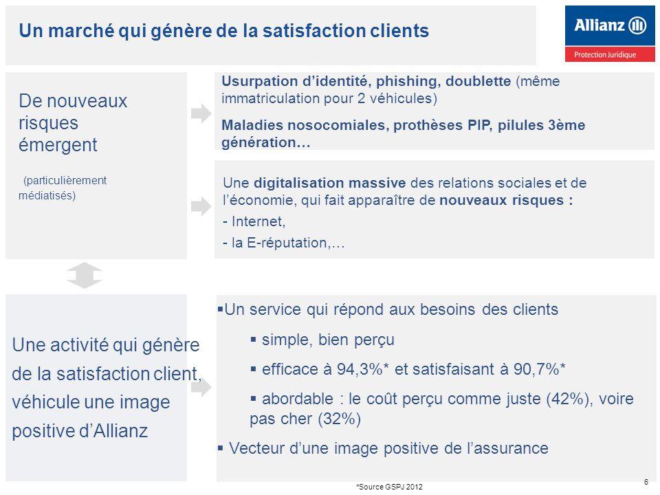 Un marché qui génère de la satisfaction clients