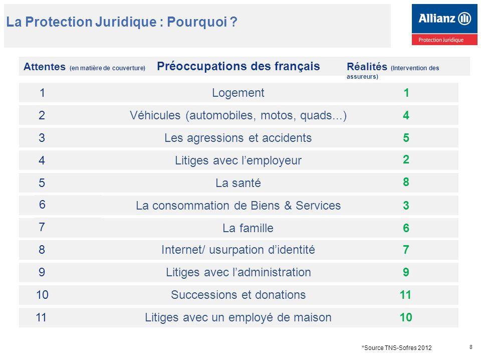 Préoccupations des français