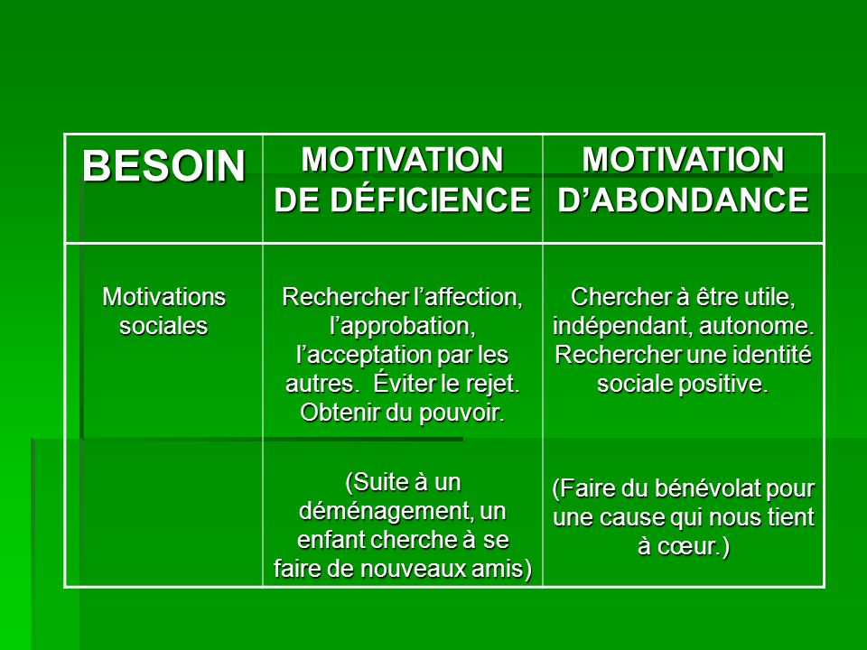 MOTIVATION DE DÉFICIENCE MOTIVATION D'ABONDANCE