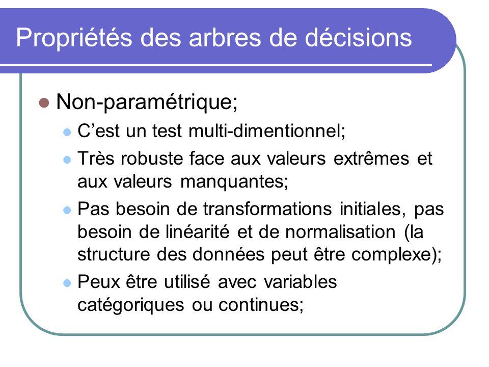 Propriétés des arbres de décisions