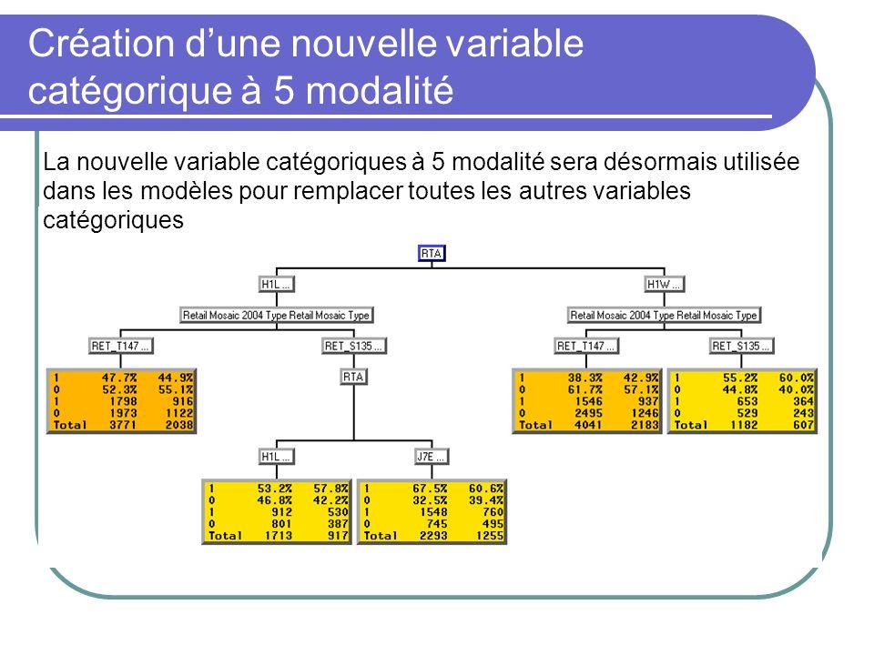 Création d'une nouvelle variable catégorique à 5 modalité